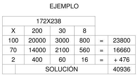 Multiplicacines deconstruidas de numeros de tres cifras. -Orientacion ...